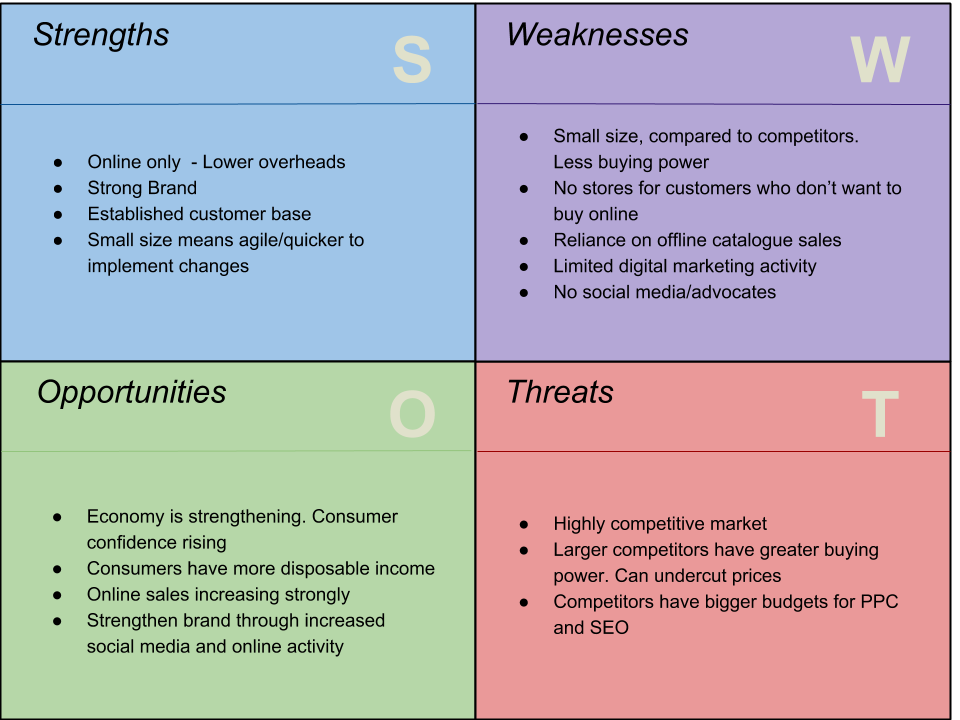 SWOT - Digital marketing campaign plan